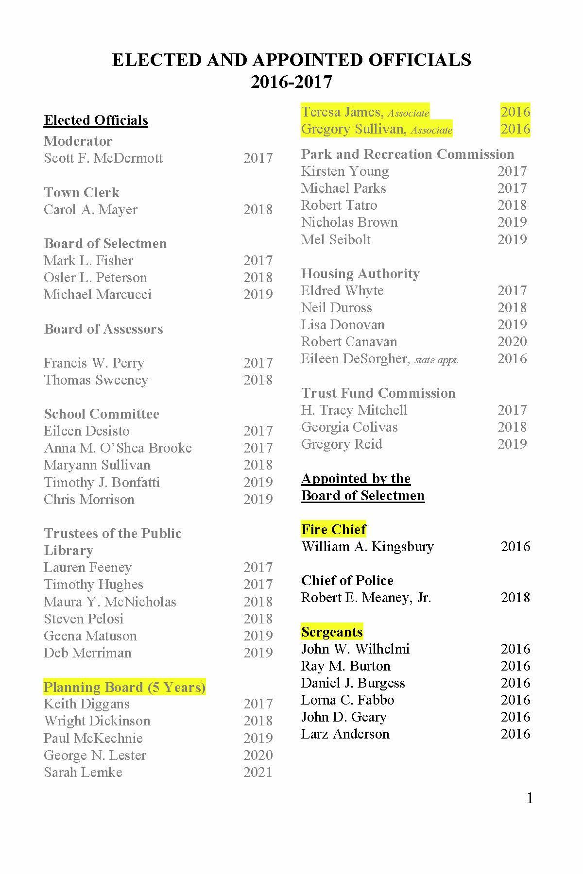 1 ELECTED AND APPOINTED OFFICIALS 2016-2017 Elected Officials Moderator Scott F. McDermott 2017 Town Clerk Carol A. Mayer 2018 Board of Selectmen Mark L. Fisher 2017 Osler L. Peterson 2018 Michael Marcucci 2019 Board of Assessors Francis W. Perry 2017 Thomas Sweeney 2018 School Committee Eileen Desisto 2017 Anna M. O'Shea Brooke 2017 Maryann Sullivan 2018 Timothy J. Bonfatti 2019 Chris Morrison 2019 Trustees of the Public Library Lauren Feeney 2017 Timothy Hughes 2017 Maura Y. McNicholas 2018 Steven Pelosi 2018 Geena Matuson 2019 Deb Merriman 2019 Planning Board (5 Years) Keith Diggans 2017 Wright Dickinson 2018 Paul McKechnie 2019 George N. Lester 2020 Sarah Lemke 2021 Teresa James, Associate 2016 Gregory Sullivan, Associate 2016 Park and Recreation Commission Kirsten Young 2017 Michael Parks 2017 Robert Tatro 2018 Nicholas Brown 2019 Mel Seibolt 2019 Housing Authority Eldred Whyte 2017 Neil Duross 2018 Lisa Donovan 2019 Robert Canavan 2020 Eileen DeSorgher, state appt. 2016 Trust Fund Commission H. Tracy Mitchell 2017 Georgia Colivas 2018 Gregory Reid 2019 Appointed by the Board of Selectmen Fire Chief William A. Kingsbury 2016 Chief of Police Robert E. Meaney, Jr. 2018 Sergeants John W. Wilhelmi 2016 Ray M. Burton 2016 Daniel J. Burgess 2016 Lorna C. Fabbo 2016 John D. Geary 2016 Larz Anderson 2016 2 Police Officers Michelle Manganello 2016 Christine DiNatale 2016 Robert G. Flaherty 2016 Dana P. Friend 2016 Thomas M. LaPlante 2016 Wayne Sallale 2016 Colby Roy 2016 Ryan Maxfield 2016 Joseph Brienze 2016 Patrick Keleher 2016 Town Administrator Michael J. Sullivan 2017 Treasurer/Collector Georgia K. Colivas 2017 Superintendent of Public Works Kenneth P. Feeney 2016 Town Accountant Joy Ricciuto 2016 Town Counsel Mark G. Cerel 2016 Affordable Housing Committee Bonnie Wren-Burgess 2016 Charles H. Peck 2016 Diane L. Maxson 2016 Stephen M. Nolan 2016 John W. McGeorge 2016 Fred Bunger 2016 Ann B. Thompson 2016 Kristine Trierweiler, Ex Officio 2016 Americans with Disabilit