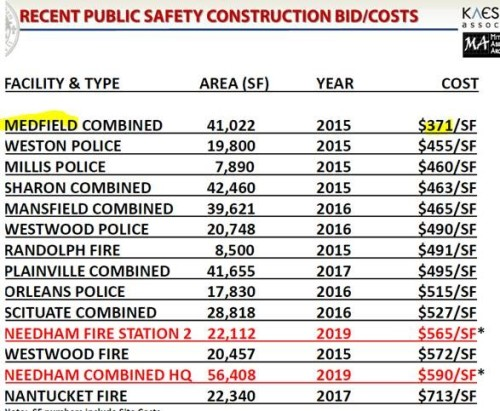 Publis safety bld prices