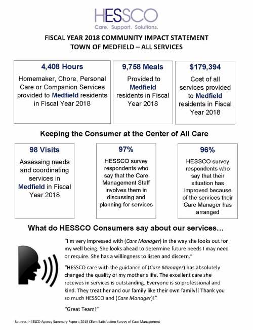 "FISCAL YEAR 2018 COMMUNITY IMPACT STATEMENT TOWN OF MEDFIELD – ALL SERVICES Sources: HESSCO Agency Summary Report; 2018 Client Satisfaction Survey of Case Management 98 Visits Assessing needs and coordinating services in Medfield in Fiscal Year 2018 4,408 Hours Homemaker, Chore, Personal Care or Companion Services provided to Medfield residents in Fiscal Year 2018 $179,394 Cost of all services provided to Medfield residents in Fiscal Year 2018 97% HESSCO survey respondents who say that the Care Management Staff involves them in discussing and planning for services 96% HESSCO survey respondents who say that their situation has improved because of the services their Care Manager has arranged Keeping the Consumer at the Center of All Care What do HESSCO Consumers say about our services… ""I'm very impressed with (Care Manager) in the way she looks out for my well being. She looks ahead to determine future needs I may need or require. She has a willingness to listen and discern."" ""HESSCO care with the guidance of (Care Manager) has absolutely changed the quality of my mother's life. The excellent care she receives in services is outstanding. Everyone is so professional and kind. They treat her and our family like their own family!! Thank you so much HESSCO and (Care Manager)!"" ""Great Team!"" 9,758 Meals Provided to Medfield residents in Fiscal Year 2018"