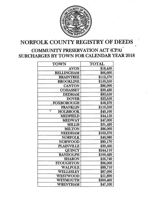 20190118-norfolk register of deeds-ltr from-cpa figures for 2018_page_2