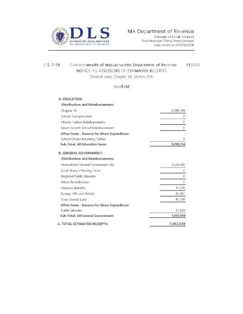 MA Department of Revenue Division of Local Services Final Municipal Cherry Sheet Estimates Data current as of 07/26/2018 C.S. 1-ER Commonwealth of Massachusetts Department of Revenue FY2020 NOTICE TO ASSESSORS OF ESTIMATED RECEIPTS General Laws, Chapter 58, Section 25A Medfield A. EDUCATION Distributions and Reimbursements Chapter 70 6,288,744 School Transportation 0 Charter Tuition Reimbursement 0 Smart Growth School Reimbursement 0 Offset Items - Reserve for Direct Expenditure: School Choice Receiving Tuition 0 Sub-Total, All Education Items: 6,288,744 B. GENERAL GOVERNMENT: Distributions and Reimbursements Unrestricted General Government Aid 1,539,280 Local Share of Racing Taxes 0 Regional Public Libraries 0 Urban Revitalization 0 Veterans Benefits 17,234 Exemp: VBS and Elderly 42,087 State Owned Land 47,799 Offset Items - Reserve for Direct Expenditure: Public Libraries 17,504 Sub-Total, All General Government: 1,663,904 C. TOTAL ESTIMATED RECEIPTS: 7,952,648 C.S. 1-ER Commonwealth of Massachusetts Department of Revenue FY2020 NOTICE TO ASSESSORS OF ESTIMATED CHARGES General Laws, Chapter 59, Section 21 Medfield A. COUNTY ASSESSMENTS: County Tax 118,917 Suffolk County Retirement 0 Essex County Reg Comm Center 0 Sub-Total, County Assessments: 118,917 B. STATE ASSESSMENTS AND CHARGES: Retired Teachers Health Insurance 0 Mosquito Control Projects 67,021 Air Pollution Districts 4,845 Metropolitan Area Planning Council 6,810 Old Colony Planning Council 0 RMV Non-Renewal Surcharge 5,060 Sub-Total, State Assessments: 83,736 C. TRANSPORTATION AUTHORITIES: MBTA 288,069 Boston Metro. Transit District 0 Regional Transit 0 Sub-Total, Transportation Assessments: 288,069 D. ANNUAL CHARGES AGAINST RECEIPTS: Multi-Year Repayment Program 309,996 Special Education 3,760 STRAP Repayments 0 Sub-Total, Annual Charges Against Receipts: 313,756 E. TUITION ASSESSMENTS: School Choice Sending Tuition 45,620 Charter School Sending Tuition 0 Sub-Total, Tuition Assessments: 45,620 F. TOTAL ESTIMATED CHARGES: 850,098