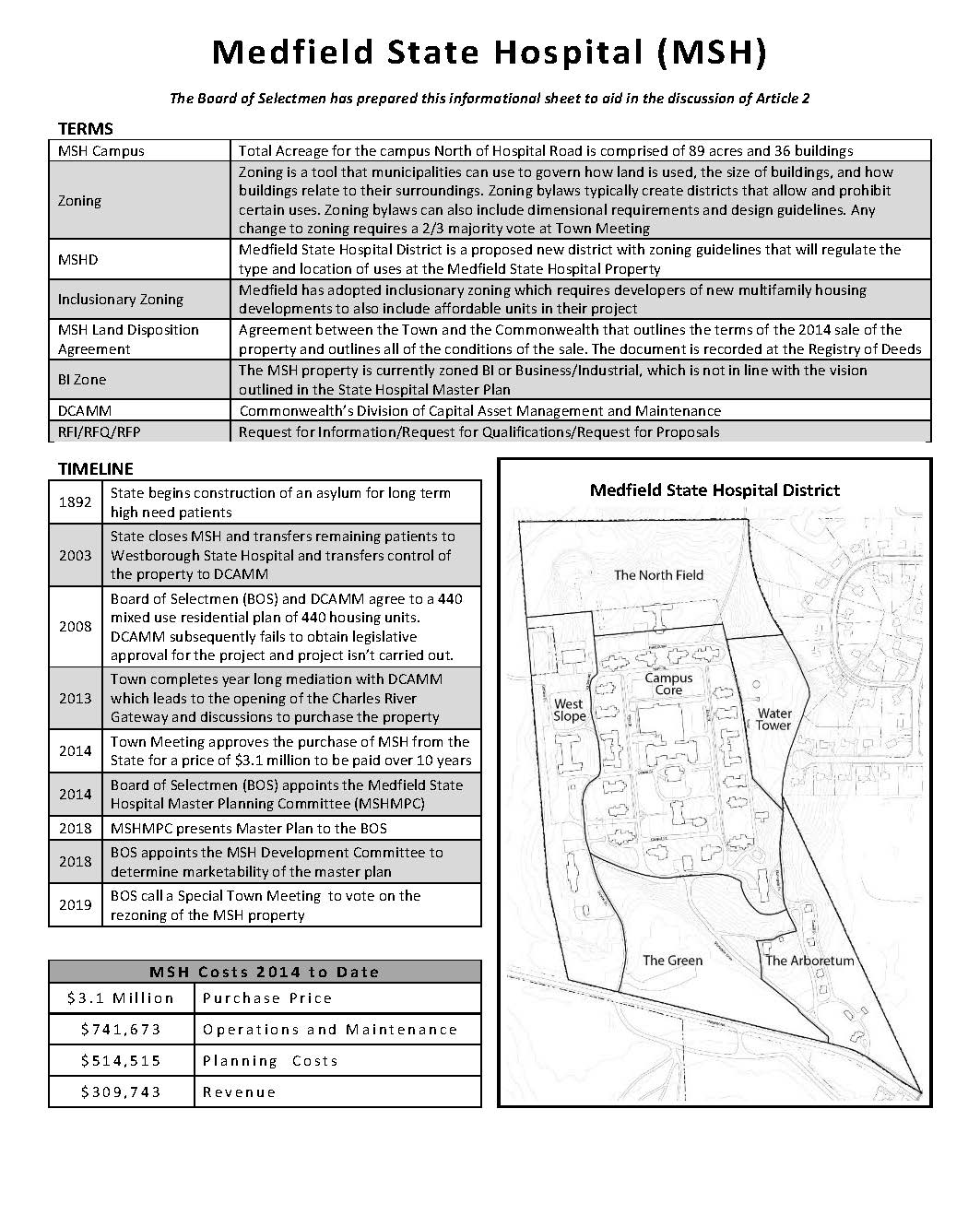 Medfield State Hospital (MSH) The Board of Selectmen has prepared this informational sheet to aid in the discussion of Article 2 TERMS MSH Campus Total Acreage for the campus North of Hospital Road is comprised of 89 acres and 36 buildings Zoning Zoning is a tool that municipalities can use to govern how land is used, the size of buildings, and how buildings relate to their surroundings. Zoning bylaws typically create districts that allow and prohibit certain uses. Zoning bylaws can also include dimensional requirements and design guidelines. Any change to zoning requires a 2/3 majority vote at Town Meeting MSHD Medfield State Hospital District is a proposed new district with zoning guidelines that will regulate the type and location of uses at the Medfield State Hospital Property Inclusionary Zoning Medfield has adopted inclusionary zoning which requires developers of new multifamily housing developments to also include affordable units in their project MSH Land Disposition Agreement Agreement between the Town and the Commonwealth that outlines the terms of the 2014 sale of the property and outlines all of the conditions of the sale. The document is recorded at the Registry of Deeds BI Zone The MSH property is currently zoned BI or Business/Industrial, which is not in line with the vision outlined in the State Hospital Master Plan DCAMM Commonwealth's Division of Capital Asset Management and Maintenance RFI/RFQ/RFP Request for Information/Request for Qualifications/Request for Proposals TIMELINE 1892 State begins construction of an asylum for long term high need patients 2003 State closes MSH and transfers remaining patients to Westborough State Hospital and transfers control of the property to DCAMM 2008 Board of Selectmen (BOS) and DCAMM agree to a 440 mixed use residential plan of 440 housing units. DCAMM subsequently fails to obtain legislative approval for the project and project isn't carried out. 2013 Town completes year long mediation with DCAMM which leads