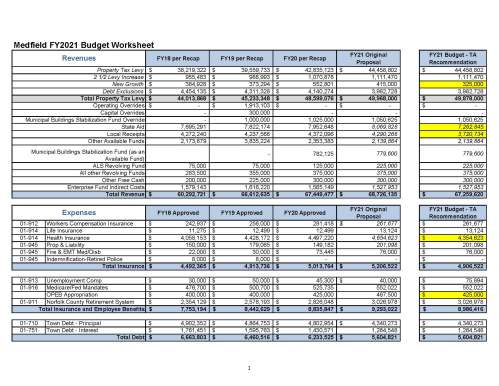 FY21 Budget Worksheet - for WC 6.1.2020 (002)_Page_1