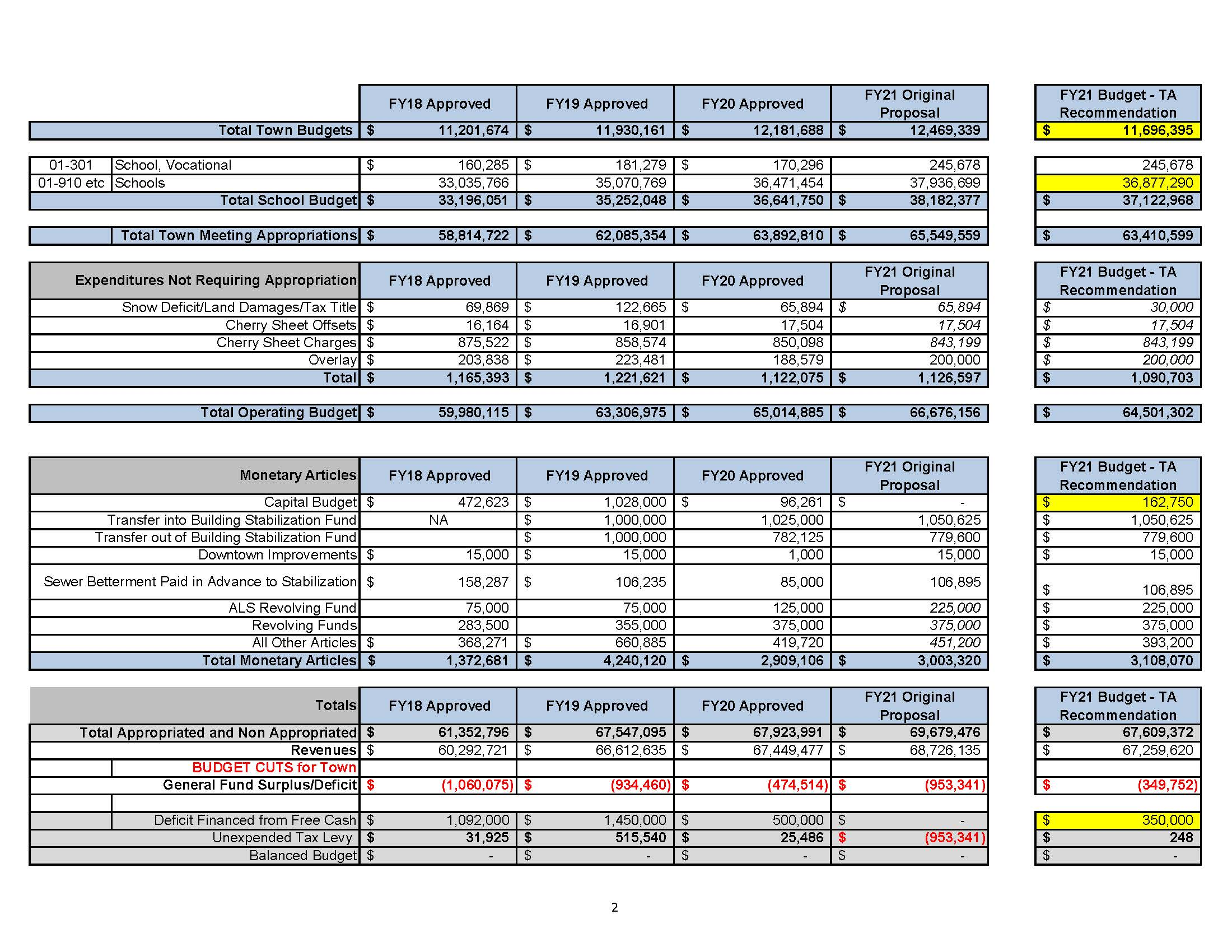 FY21 Budget Worksheet - for WC 6.1.2020 (002)_Page_2